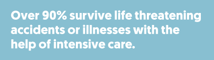 Over 90% survive life threatening accidents or illness with the help of intensive care.