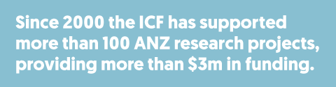 Sine 2000 the ICF has supported more than 100 ANZ research projects, providing more than $3m in funding.